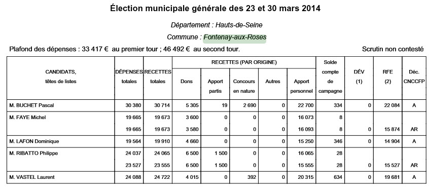 comptes-municipales 2014 FAR